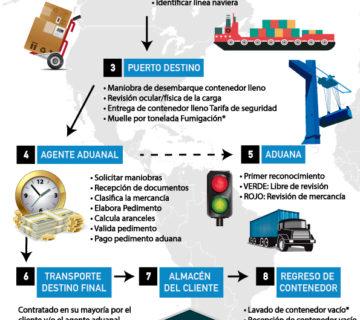 Proceso de importación a México Agencia Aduanal JUSO